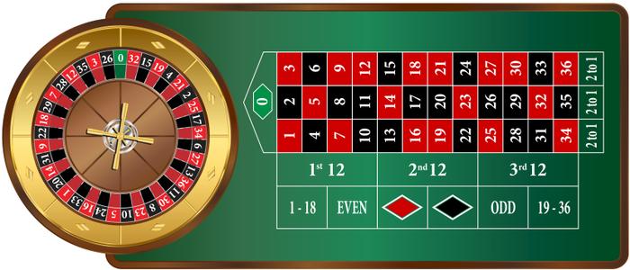 Strategi Bermain Game Roulette